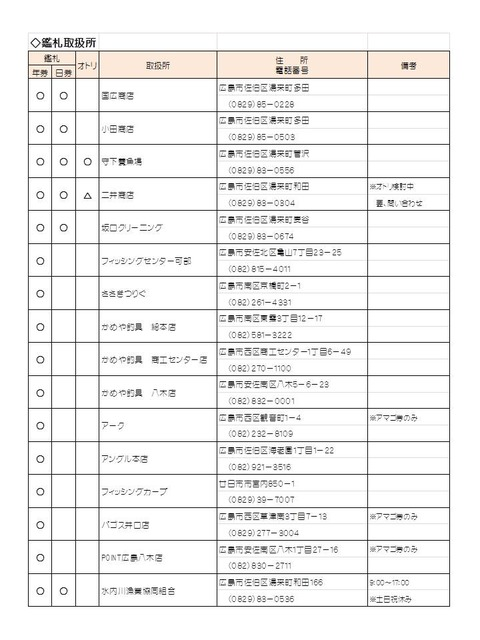 H27鑑札取扱い所